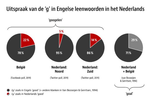 Uitspraak van de 'g' in Engelse leenwoorden in het Nederlands